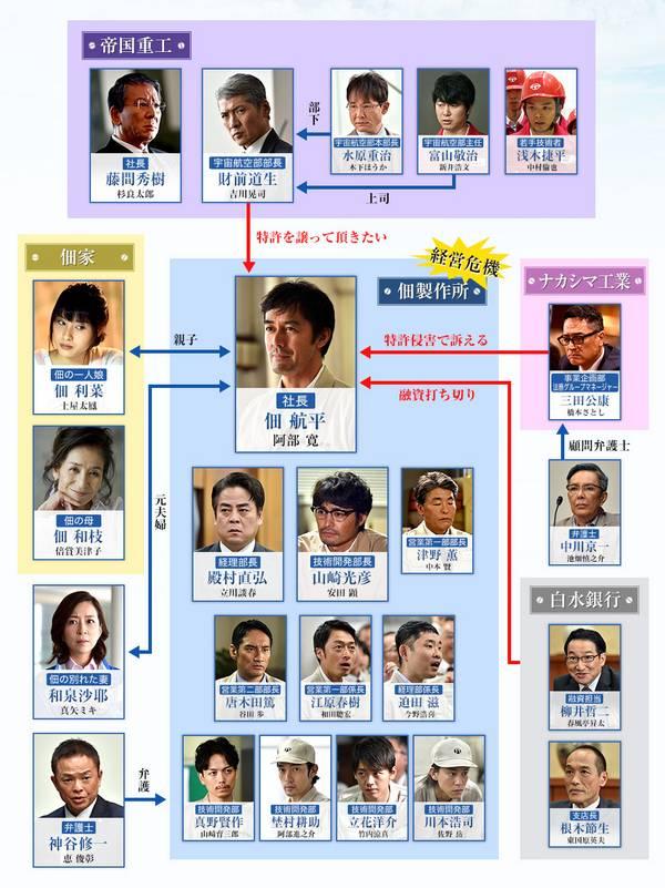 Shitamachi Rocket personnages
